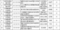 青海民族大学获批16项2017年度青海省科技计划项目 - Qhnews.Com